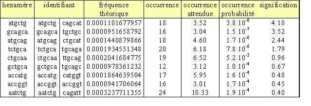 Tableau 2.Résultat d'oligo-analysis