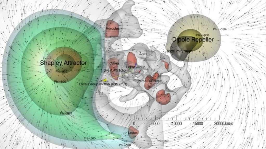 Cette cartographie des courants de matière (les flèches directionnelles) et des surfaces équipotentielles gravitationnelles (régions de l'espace « ressentant » la même attraction de gravitation - en vert et en jaune) permet, en visualisant son influence, de matérialiser la région du Dipole Repeller, ainsi que les nœuds et filaments de la toile cosmique (surfaces rouges et grises). La structure à grande échelle de notre Univers local est ainsi représentée. La flèche jaune est positionnée sur notre galaxie la Voie lactée et indique la direction du dipôle du fond diffus cosmologique. Cette cartographie couvre une région de notre Univers d'environ 2,5 milliards d'années-lumière de large. © Y. Hoffman, D. Pomarède, R.B. Tully, H. Courtois