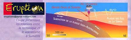 Figure 8 - Coupe de la zone de subduction de Sumatra, où la plaque indo-australienne plonge sous le bloc de la Sonde (« Eruption », n°6, 2005).