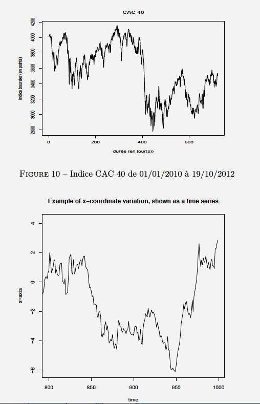 Figure 11 - Coordonnée x d'un point de l'ADN en fonction du temps. La ressemblance avec le cours d'un produit financier est frappante. © Julien Riposo - Tous droits réservés