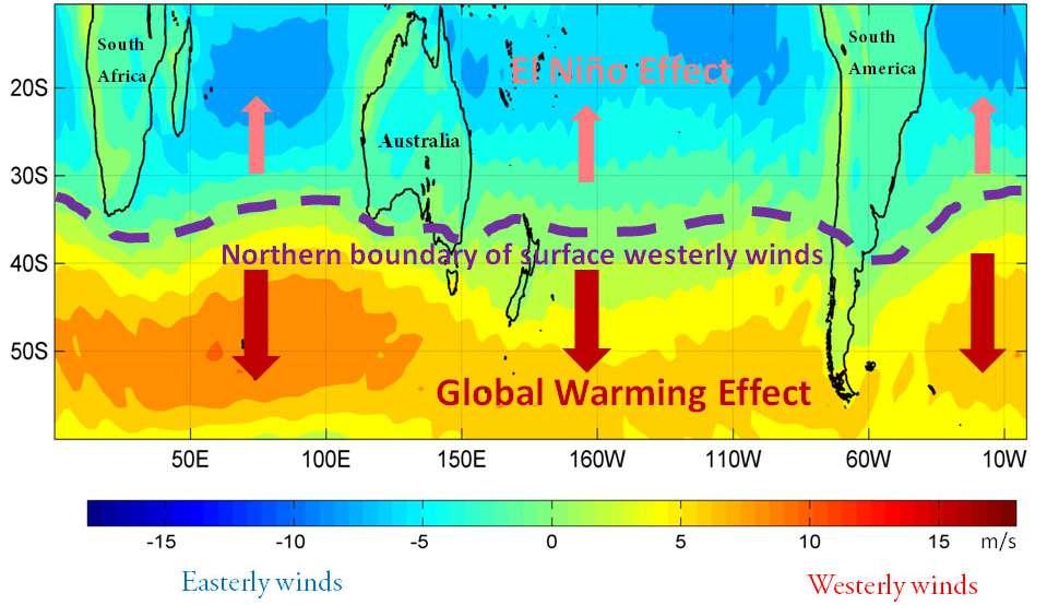 Les événements El Niño tirent les vents d'ouest (westerly winds) vers l'équateur, et le réchauffement climatique (global warming effect) les pousse vers le pôle. © Princeton University