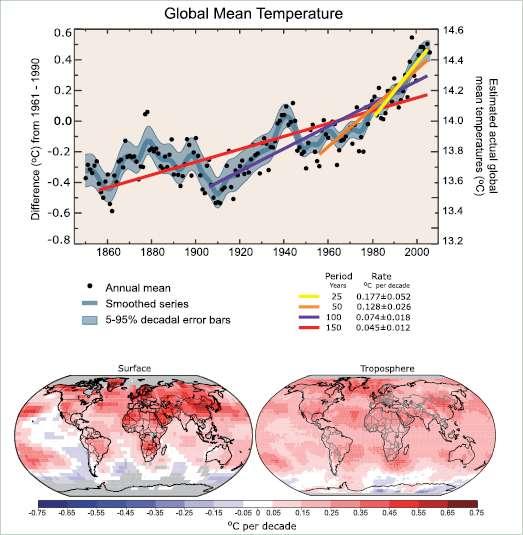 Le graphique du haut indique les moyennes annuelles mondiales de températures et tendance linéaire. L'ordonnée de gauche montre des anomalies de température par rapport à la moyenne 1961 - 1990, et l'ordonnée de droite les températures réelles, toutes deux en °C. Sont présentées les tendances linéaires pour les 25 (en jaune), 50 (en orange), 100 (en violet) et 150 dernières années (en rouge). L'augmentation totale de température, de la période 1850 à 1899 à la période 2001 à 2005, est 0,76 °C ± 0,19 °C. Sur le graphique du bas sont indiquées les tendances mondiales linéaires de températures au cours de la période 1979 à 2005, estimées à la surface (à gauche) et dans la troposphère (à droite), à partir d'enregistrements par satellite. Le gris indique les secteurs dont les données sont incomplètes. © Giec, 2007