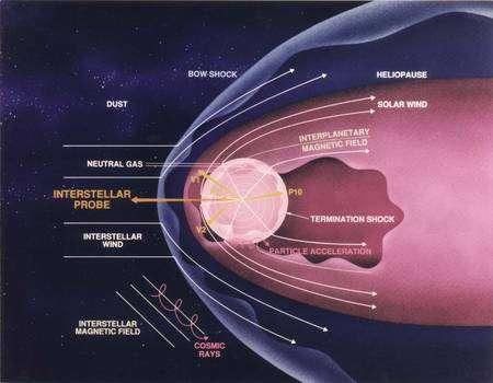 Figure 1. Cliquez pour agrandir. Un schéma montrant les différentes composantes de l'héliosphère en rose au contact du milieu interstellaire en bleu. Crédit : Nasa