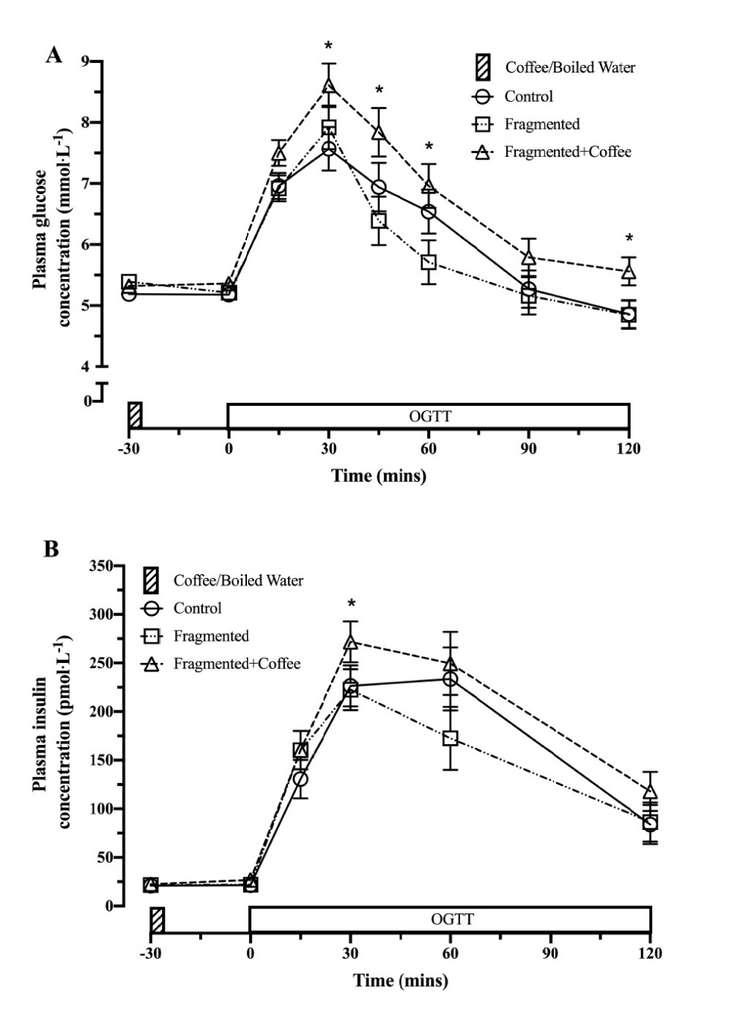 Le graphique du haut montre la concentration plasmatique de glucose en fonction du temps pour les trois groupes. Le triangle représente le groupe ayant pris un café avant la boisson sucrée. Les concentrations de glucose sont significativement supérieures au contrôle. Le graphique du bas montre la même chose mais pour la concentration d'insuline dans le plasma. © Harry Smith et al. British Journal of Nutrition