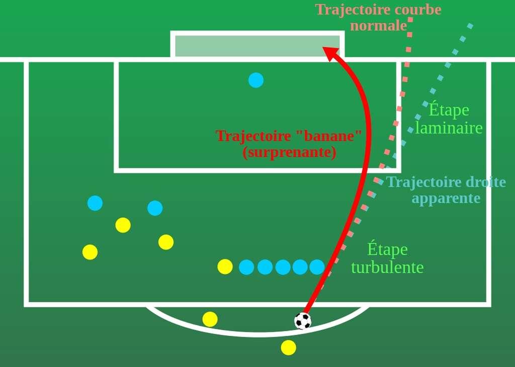 Dessin schématique du coup franc de Roberto Carlos, en 1997. La trajectoire s'incurve trop pour que seul l'effet donné au ballon soit en cause. © DP