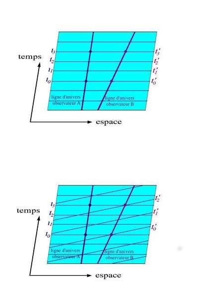 Au-dessus, espace-temps newtonien ; en dessous, espace-temps minkowskien. Dans le premier cas, tous les observateurs partagent le même temps, alors que dans le second, chaque observateur inertiel possède son propre temps. On note toutefois que dans les deux cas, la trajectoire suivie par un observateur inertiel est une ligne droite, la ligne d'univers étant elle-même une droite. © E. Gourgoulhon