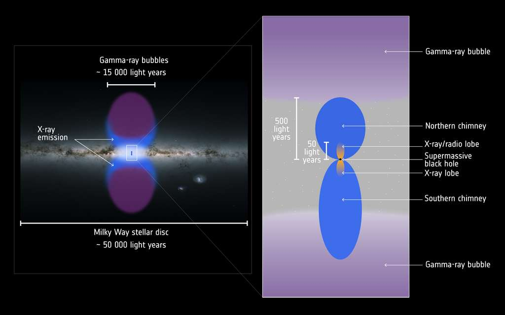 Une illustration des observations en gamma et rayons X des bulles de Fermi avec des cheminées (chimney) de gaz chaud rayonnant en X au-dessus de notre trou noir supermassif. Les échelles sont en années-lumière (light years). © ESA/XMM-Newton/G. Ponti et al. 2019; ESA/Gaia/DPAC (Milky Way map), CC by-sa 3.0 IGO