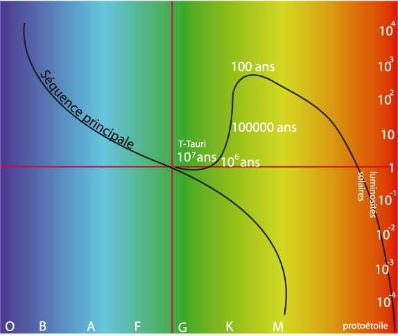 Une illustration du diagramme de Hertzsprung-Russell avec en abscisses le type des étoiles et en ordonnées leur luminosité (en nombre de fois celle du Soleil). Les couleurs ne sont pas vraiment représentatives, le Soleil est une naine jaune de type G par exemple. La ligne noire à droite de la séquence principale montre l'aspect d'un astre passant du stade protoétoile à celui d'étoile de la séquence principale. © Observatoire de Besançon