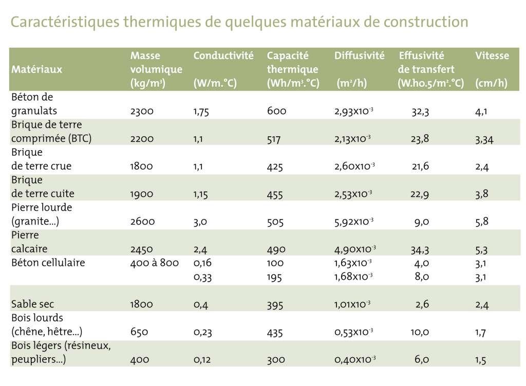 Tableau des caractéristiques de quelques matériaux de construction. © DR