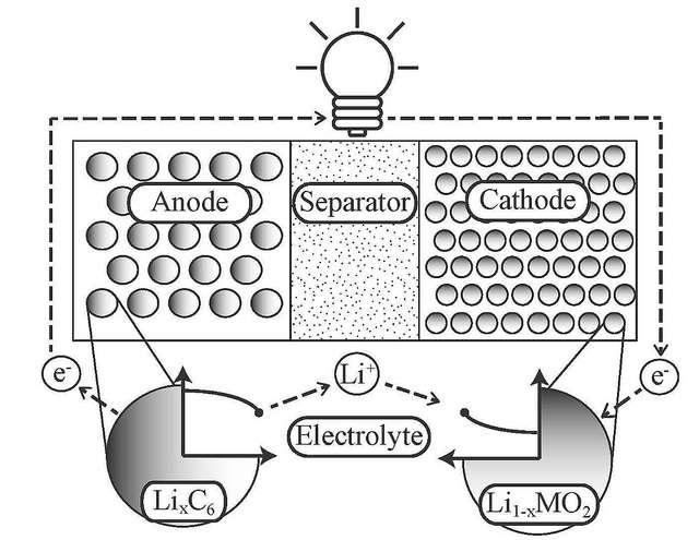 Une batterie contient deux électrodes, l'anode et la cathode. Une batterie contient deux électrodes, l'anode et la cathode. Lorsque la batterie est utilisée (c'est la décharge), les ions positifs du lithium traversent la membrane (Separator) au sein de l'électrolyte liquide et s'accumulent dans la cathode, contraignant les électrons à quitter l'anode en traversant le circuit, c'est-à-dire l'appareil branché sur la batterie (ici représenté par une ampoule). C'est l'inverse qui se déroule durant la charge. L'algorithme des chercheurs de l'université de San Diego permettrait d'évaluer plus précisément l'état des ions de lithium pour optimiser les performances de la batterie. © Jacobs School of Engineering