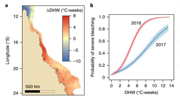 Différence de température de l'eau entre 2016 et 2017 (a), la couleur indique l'intensité du réchauffement. Et probabilité de blanchissement en 2016 et 2017 (b), en fonction de la température. © Terry Hughes et al, Nature Climate Change, 2018.