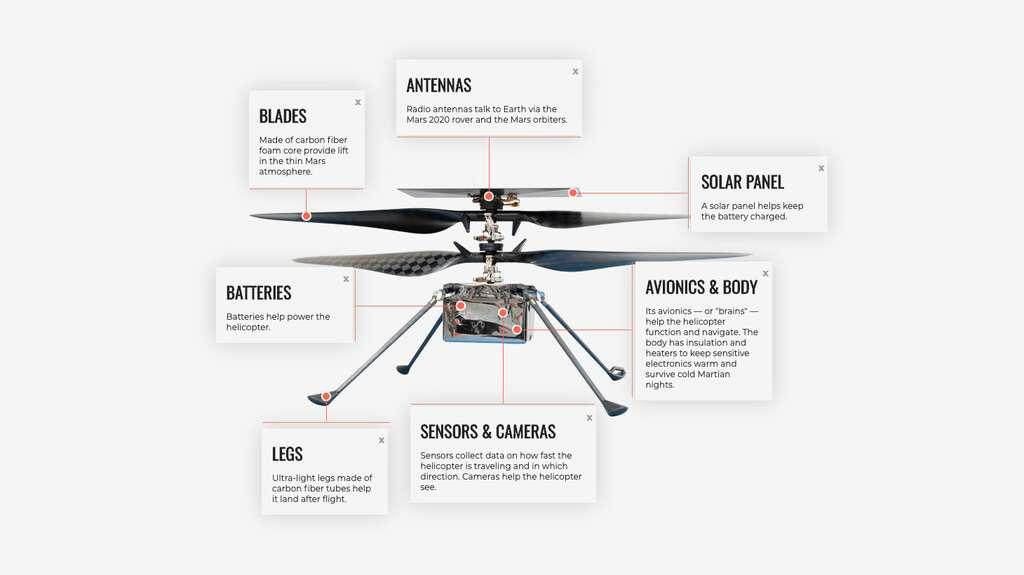Les principaux éléments d'Ingenuity, l'hélicoptère qui atteint son premier vol à la surface de Mars. © Nasa