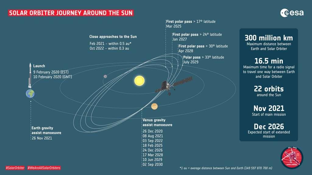 Parcours de Solar Orbiter autour du Soleil. © ESA - S. Poletti.