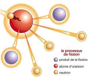 La fission d'un atome d'uranium donne naissance à des produits de fissions et à des neutrons libres. © DR