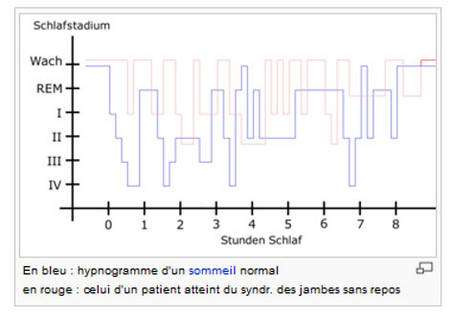 Nous passons par de nombreux stades de sommeil (Schlafstadium) au fil des heures de repos (Stunden Schlaf). © Wikipédia