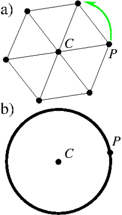 La répétition de la rotation d'un sixième de tour du point P autour du centre O transforme P en tous les sommets d'un hexagone (en a). Si l'on considère l'ensemble continu des rotations d'un angle quelconque, on obtient un cercle de centre O (en b). © Amaury Mouchet, Dunod