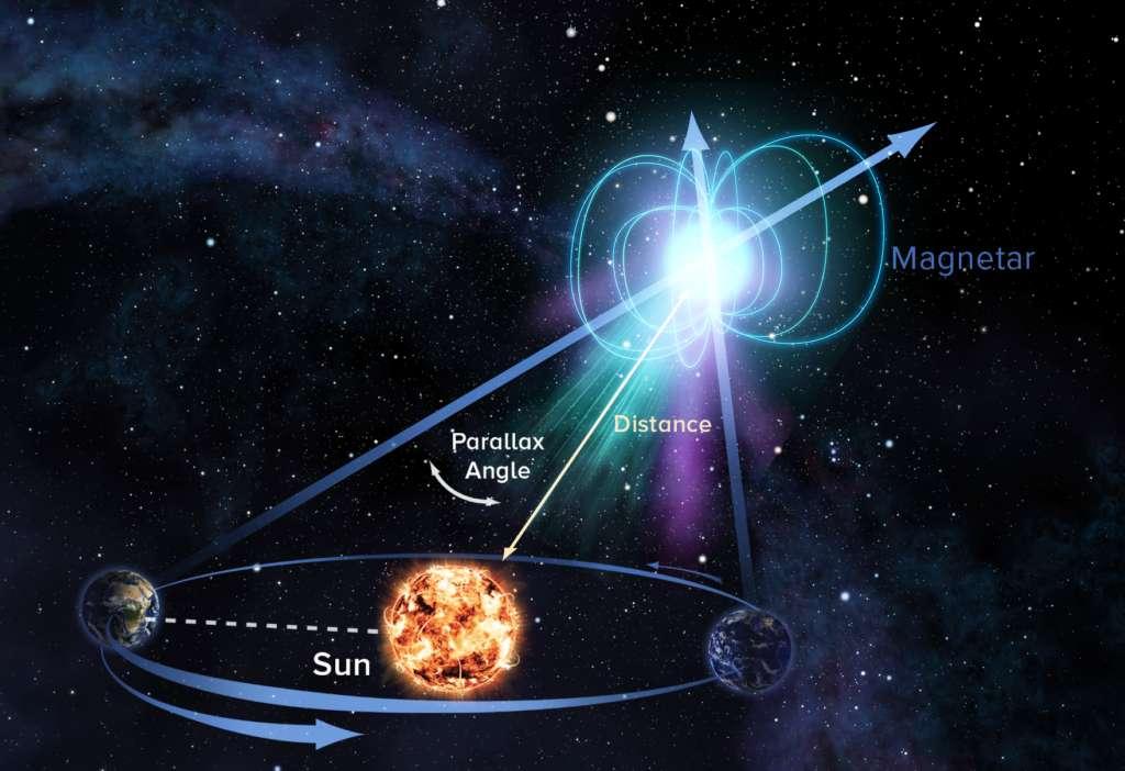 Un schéma expliquant la méthode de la parallaxe appliquée à un magnétar (voir les explications ci-dessous ). © Sophia Dagnello, NRAO/AUI/NSF