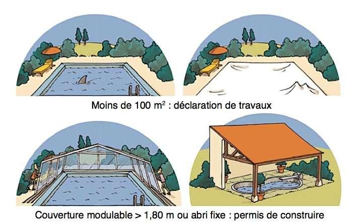 Les règles en matière de construction de piscine. © urbanisme.equipement.gouv.fr