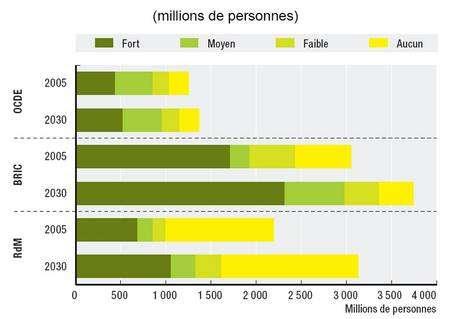 Figure 1. Nombre de personnes vivant dans des zones en situation de stress hydrique en 2005 (barre supérieure) et en 2030 (barre inférieure) pour les pays de l'OCDE, pour ceux du groupe BRIC (voir le texte) et pour le reste du monde (RdM). La couleur indique l'intensité du manque d'eau, de fort (vert) à aucun (jaune). © OCDE