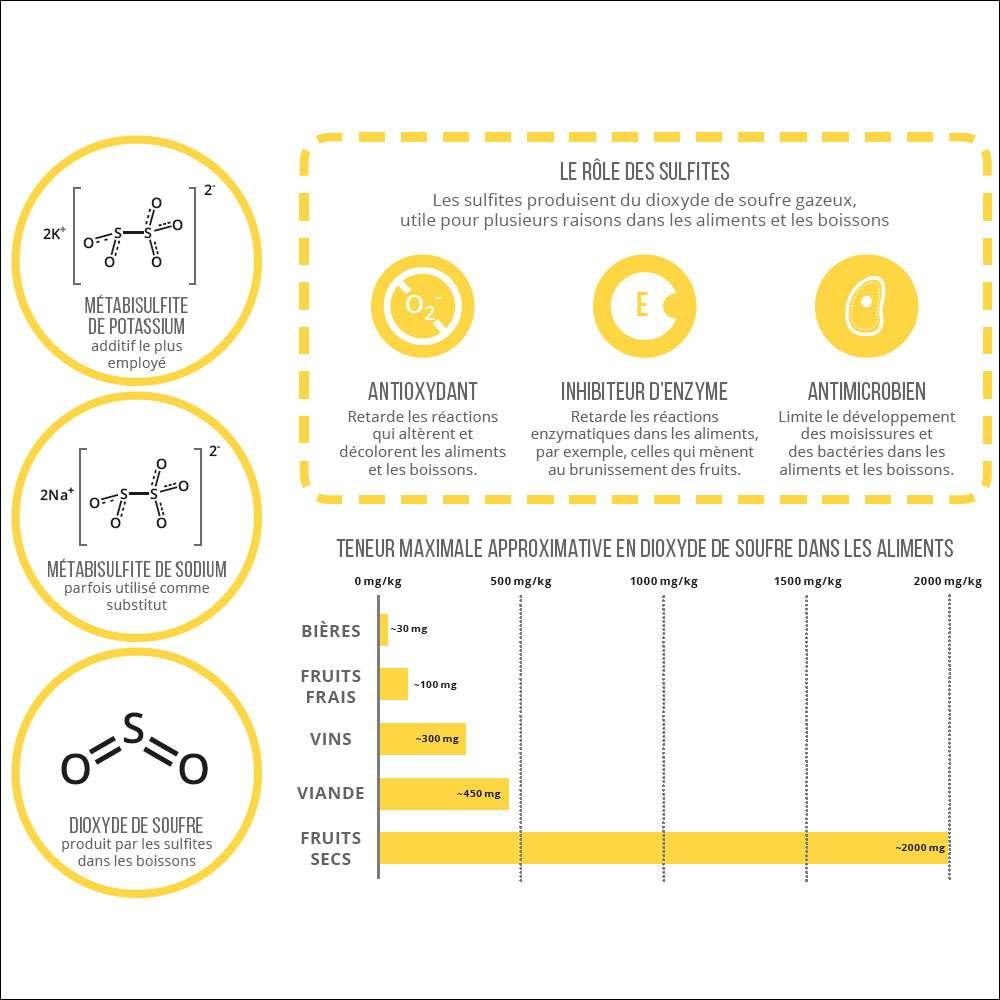 Les composés impliqués dans les sulfites. © PPUR