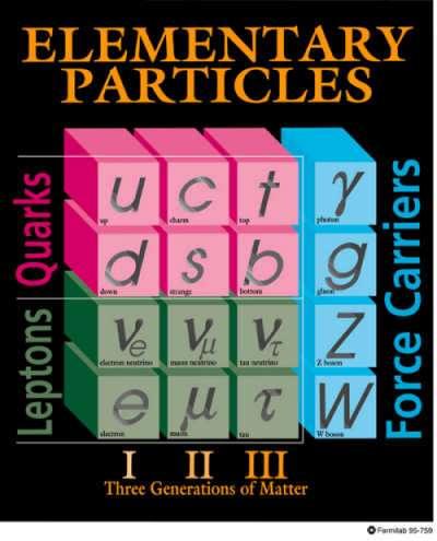 Les familles de particules avec les quarks u, d, c, t, b et s. Crédit : Fermilab