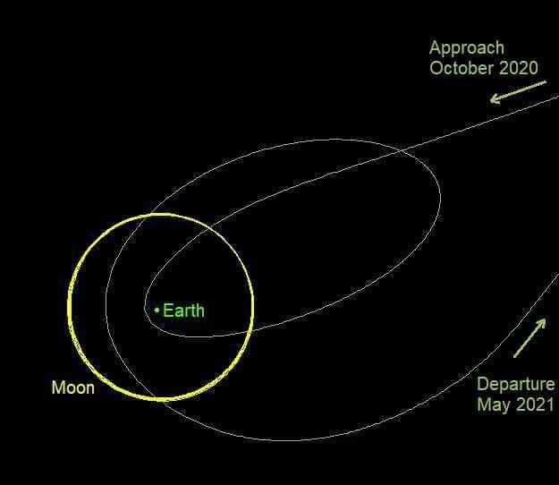Trajectoire nominale simulée de 2020 SO. La Terre est le point vert et l'orbite de la Lune est en jaune. © Daniel Bamberger