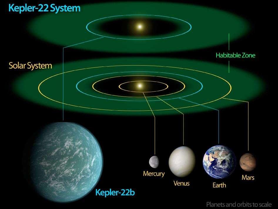 Comparaison de la taille de Kepler 22b avec les planètes internes du Système solaire. Sont montrées aussi les zones d'habitabilités du Soleil et de Kepler 22. © Nasa/Ames/JPL-Caltech