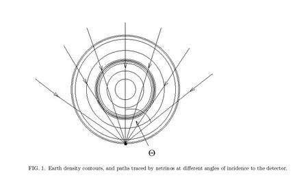 En plaçant un détecteur de neutrinos en un point sur Terre, par exemple au Pôle Sud, on peut enregistrer différents flux de neutrinos, ayant traversé la Terre, en fonction d'une direction donnée par un angle thêta. Crédit : Pankaj Jain, John P. Ralston, George M. Frichter.