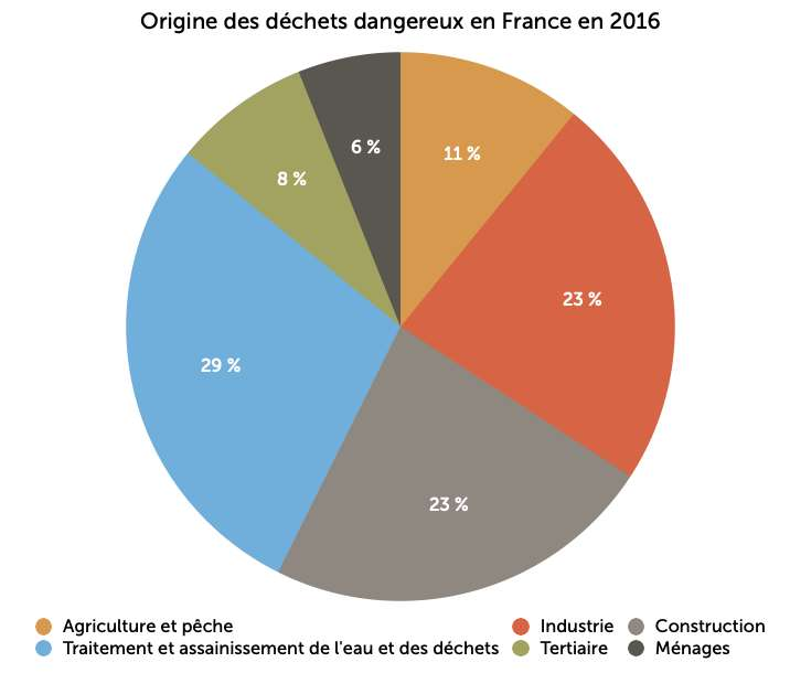 Les producteurs des déchets dangereux en France. © Céline Deluzarche, Futura, d'après SDES, octobre 2019.