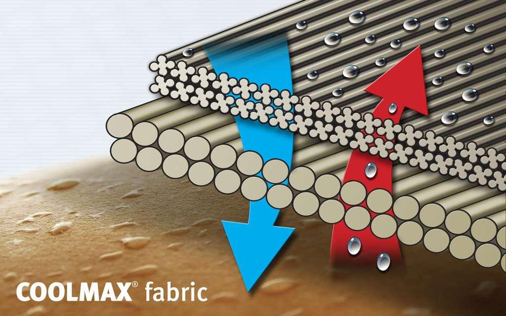 Quels sont les enjeux des textiles du futur ? Ici, la fibre Coolmax®, légère et hyper-respirante (marque déposée Invista). © Invista (reproduction autorisée par Invista Corporate), tous droits réservés
