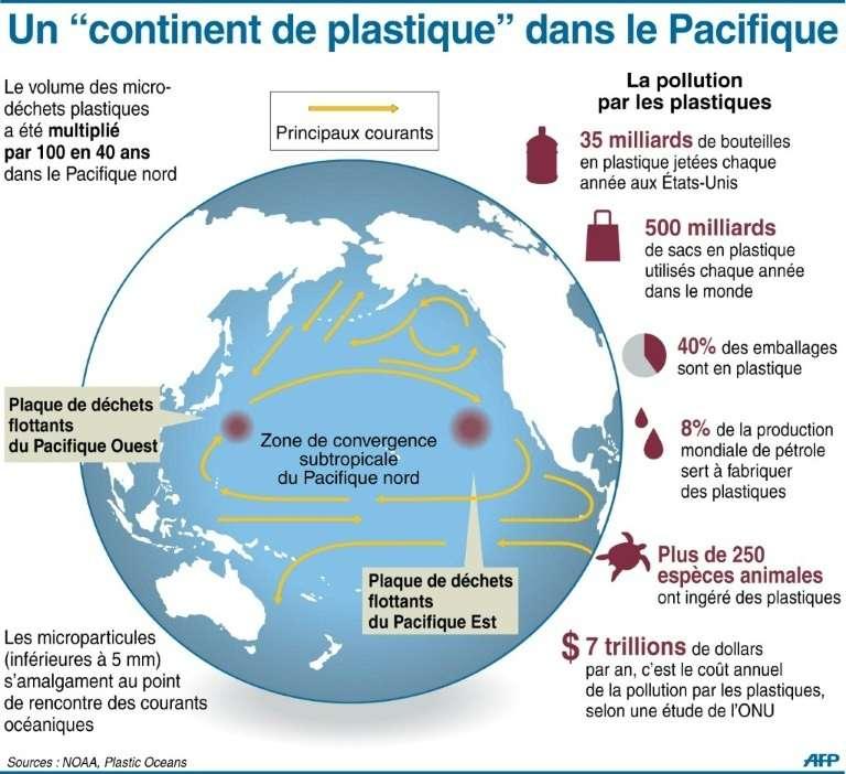 La « grande zone d'ordures du Pacifique » (Great pacific garbage patch, GPGP). © HKG – AFP