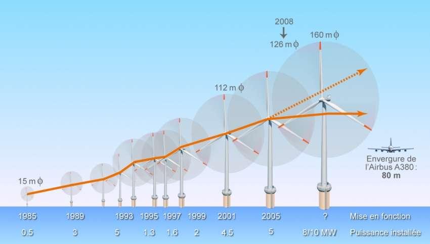 D'année en année, les éoliennes offshore se font de plus en plus grandes. © France Énergies Marines