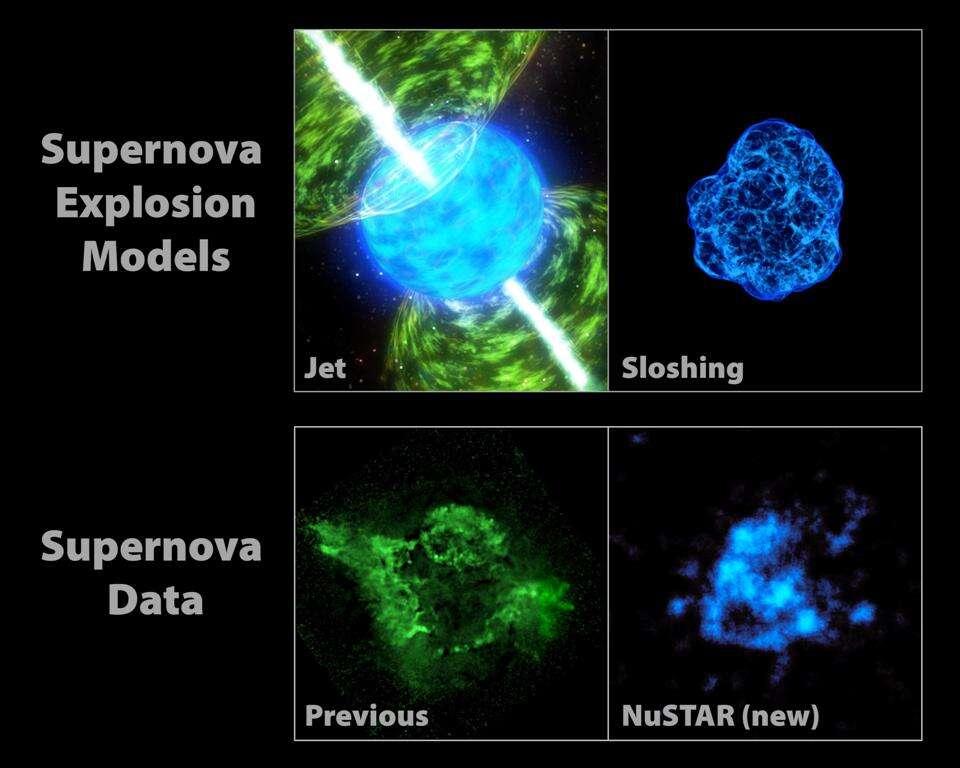 Deux scénarios pour l'explosion d'une étoile en supernova SN II sont présentés ici en haut. Sur la gauche, celui avec des jets, et sur la droite, celui avec amplification des ondes de choc. Si les observations concernant les émissions des atomes de silicium et de magnésium en bas à gauche sont compatibles avec le modèle avec jets, celles concernant le titane 44, en bas à droite, ne le sont pas. © Nasa, JPL-Caltech, CXC, SAO, SkyWorks Digital, Christian Ott