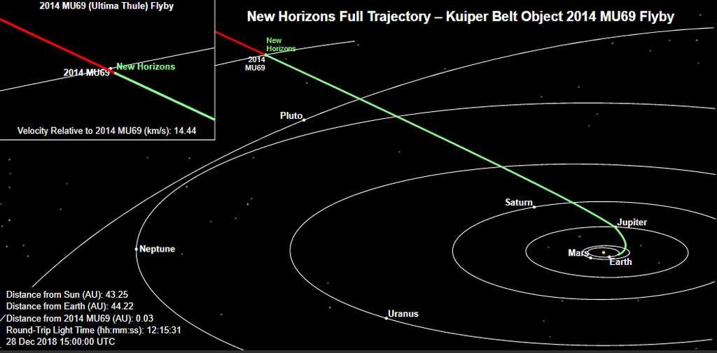 Position de New Horizons le 28 décembre 2018. Du haut de ses 4,5 milliards et des poussières, Ultima Thulé conserve la mémoire des premiers instants du Système solaire. Cet objet antique se terre dans la ceinture de Kuiper, à 6,6 milliards de kilomètres de notre étoile. Il se trouve à environ 1,6 milliard de kilomètre au-delà de Pluton. La lumière met 6 heures à parvenir à la Terre, donc les données de New Horizons également. © JHU Applied Physics Laboratory