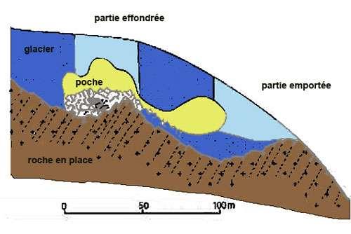 Schéma en coupe du glacier de la Tête Rousse avant la catastrophe de juillet 1892. De l'eau liquide est emprisonnée sous la glace, creusée de deux cavités communicantes. En aval (à droite), un seuil rocheux réduit l'écoulement du glacier, générant une augmentation de pression en amont. La partie supérieure de la première cavité s'effondre, augmentant brutalement la pression dans l'eau liquide, conduisant à la rupture du front du glacier, ce qui libère l'eau. Emportant la glace et chargé de roches, cet écoulement devient de la lave torrentielle. La même chaîne d'événements semble enclenchée aujourd'hui et la seule solution envisageable est de vidanger la cavité sous-glaciaire. © DR