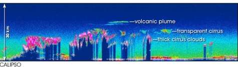 Profil obtenu grâce au Lidar de Calipso ( Crédits : NASA Langley Research Center)