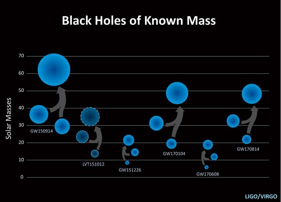 Les fusions de trous noirs connues en novembre 2017. Seules cinq de ces fusions sont avérées car le signal LVT151012 (deuxième en partant de la gauche sur le schéma), détecté par Ligo, ne permet pas de conclure quoi que ce soit. Les masses de ces trous noirs, avant et après fusion, sont estimées en masses solaires et sont indicatives compte tenu des incertitudes inévitables des mesures. © California Institute of Technology