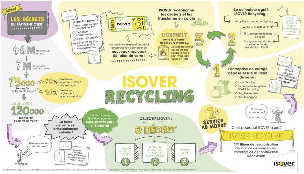 Des 120.000 tonnes de laine de verre issues des déchets du bâtiment, l'objectif à terme d'Isover est le 0 déchet. Pour y parvenir Isover mise sur son service « Isover Recycling » et ses partenaires. © Isover