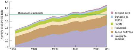 Progression de l'empreinte écologique de l'Humanité, mesurée en hectares globaux et exprimée ici en nombre de fois les ressources disponibles sur la Terre. A l'aune de cette estimation, nous en sommes déjà à environ 1,3 planète. © WWF