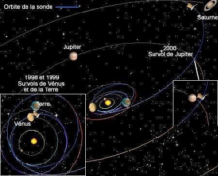 La sonde Cassini-Huygens, avant de se mettre en orbite autour de Saturne en 2004, a effectué 2 survols de Vénus en 1998 et 1999 et un survol de la Terre en 1999. La vitesse ainsi acquise lui a permis d'atteindre le Système solaire externe. Enfin, une dernière assistance gravitationnelle autour de Jupiter en 2000 lui a fourni l'énergie nécessaire pour rejoindre Saturne. © Esa
