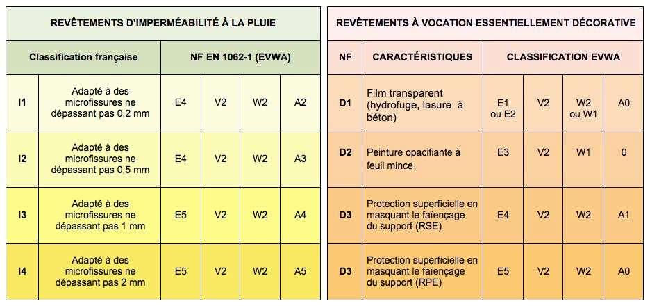 Transposition des classements français et européen.