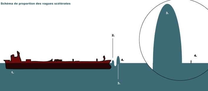 En 1, à gauche, un supertanker de près de 460 mètres de long, le plus long bâtiment maritime du monde. En 2, une vague de hauteur classique par temps de tempête, soit environ 12 mètres. En 3, une vague scélérate de quelque 30 mètres de haut et en 4, un Homme. © Baltimorax, Wikipedia, DP