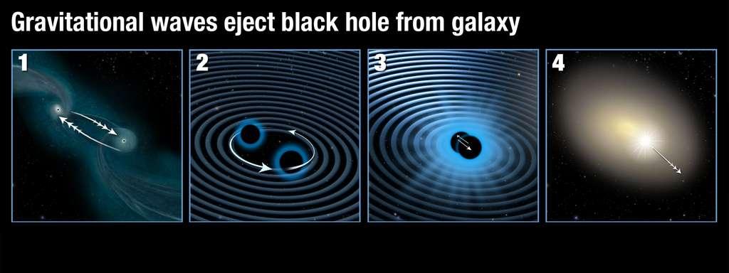 3C 186 en quatre étapes. 1- Deux galaxies débutent leur fusion. 2 et 3- Les trous noirs supermassifs de ces galaxies se rapprochent de plus en plus en émettant des ondes gravitationnelles puis ils fusionnent. Si les trous noirs sont différents, il peut, mais c'est rare, se produire une émission asymétrique d'ondes gravitationnelles qui va propulser le trou noir final comme le ferait l'éjection de gaz par une fusée. 4- Le trou noir résultant emporte du gaz avec lui en fonçant dans la galaxie née de la fusion des deux précédentes galaxies et il se comporte comme un quasar. © Nasa, Esa, A. Feild (STScI)