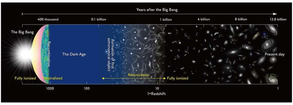 Une chronologie de l'univers observable (rappelons que l'anglais billion signifie milliard). © Nao