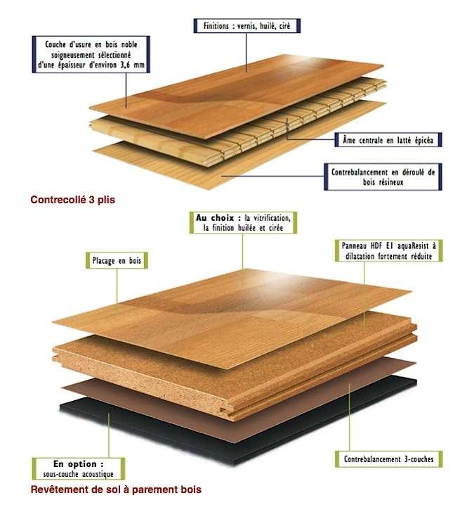 Les différentes couches du parquet contrecollé. © Socobois