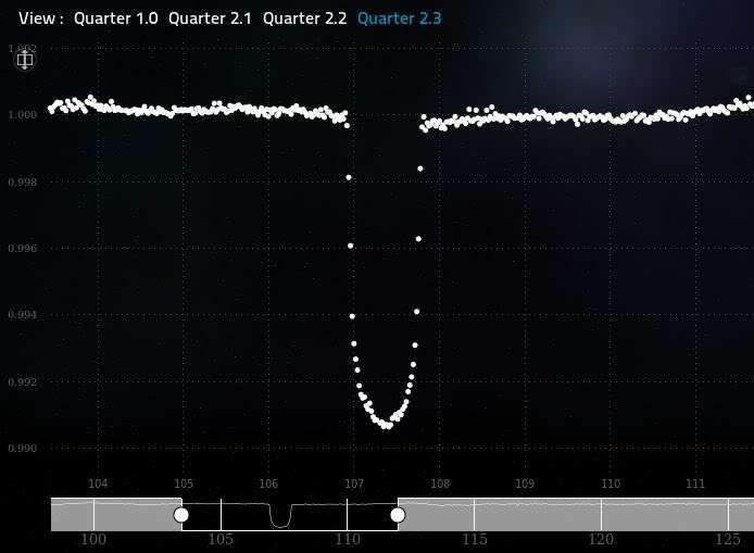 Un autre exemple de courbe de luminosité d'une étoile observée pendant presque un mois. L'étoile est très calme et le transit planétaire très clair. © Planethunters.org