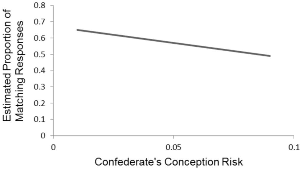 Ce graphique montre la proportion de convergence verbale (Estimated proportion of matching responses) en fonction de la fertilité des expérimentatrices (Confederate's conception risk). On voit clairement que plus la fécondité augmente et moins les réponses concordent. © Kaschak et al., Plos One