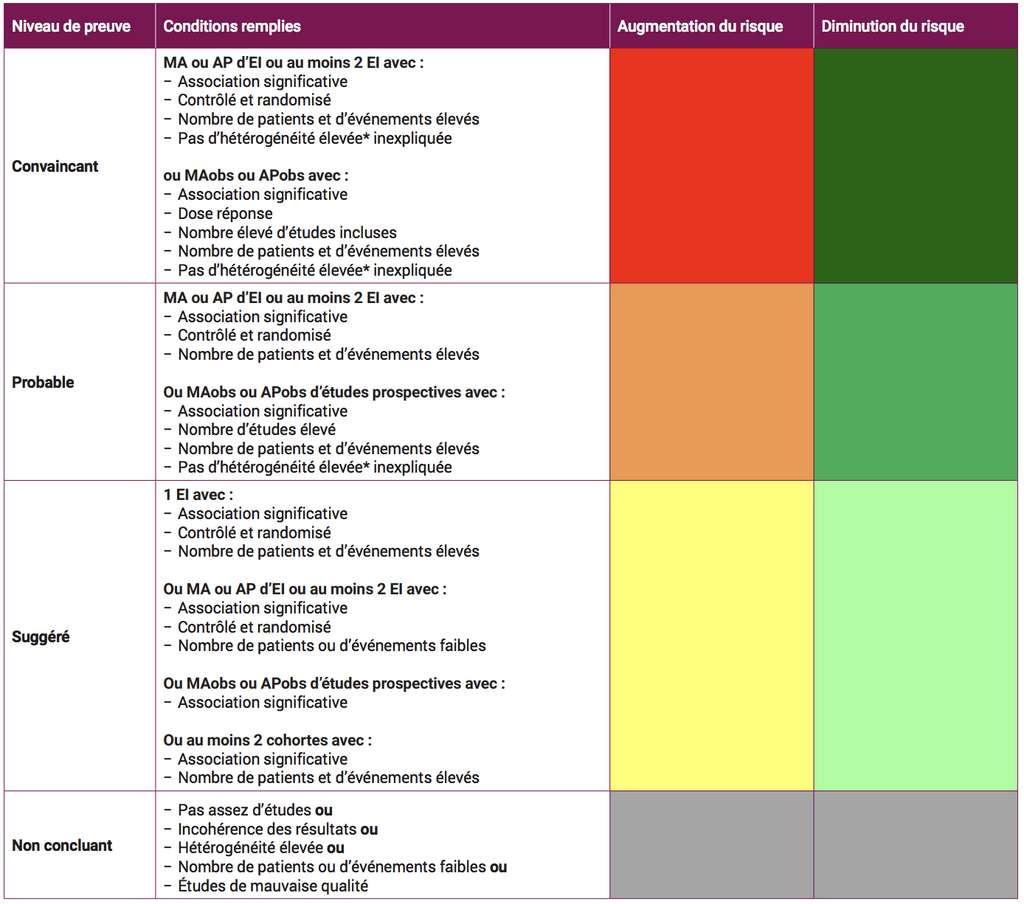 Le tableau des niveaux de preuve (convaincant, probable, suggéré, non concluant) du rapport et les conditions pour l'évaluer...
