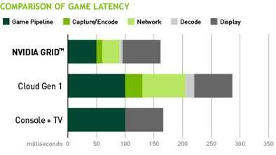 NVidia annonce-t-il le début de la fin des consoles ? Les problèmes de latence forment le principal frein au développement du cloud gaming. Avec sa plateforme Grid, NVidia affirme obtenir des résultats proches de ceux d'une console. Il compare sa technologie avec la génération actuelle de cloud, ainsi qu'une console branchée sur une télévision. Le Grid fait mieux que la console en parvenant à diviser par deux la latence des données nécessaires au fonctionnement du jeu. Les temps réseau et d'encodage-décodage sont également raccourcis. Reste la partie liée à l'affichage, similaire dans tous les cas. On peut remarquer que la génération actuelle de cloud dépasse allégrement les 250 ms de latence, une valeur rédhibitoire pour pouvoir jouer de façon fluide. © NVidia