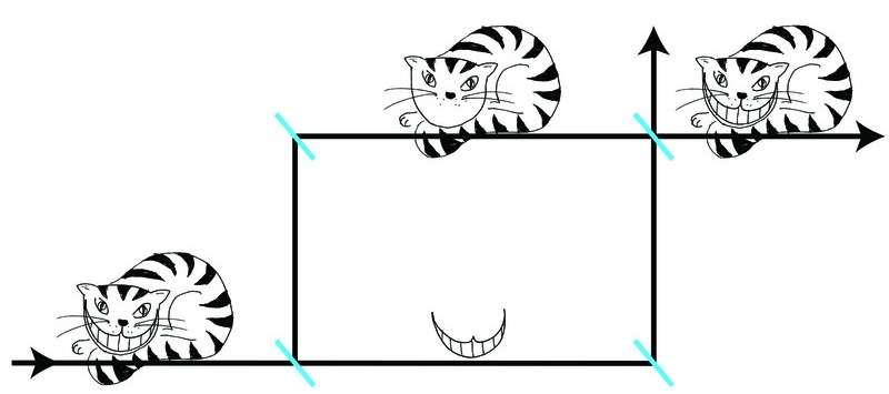 Le principe de l'interféromètre de Mach-Zehnder est représenté sur ce schéma expliqué plus en détail dans le texte ci-dessous. On peut le réaliser aussi bien avec des photons qu'avec des ondes de matière. © Université Technique de Vienne
